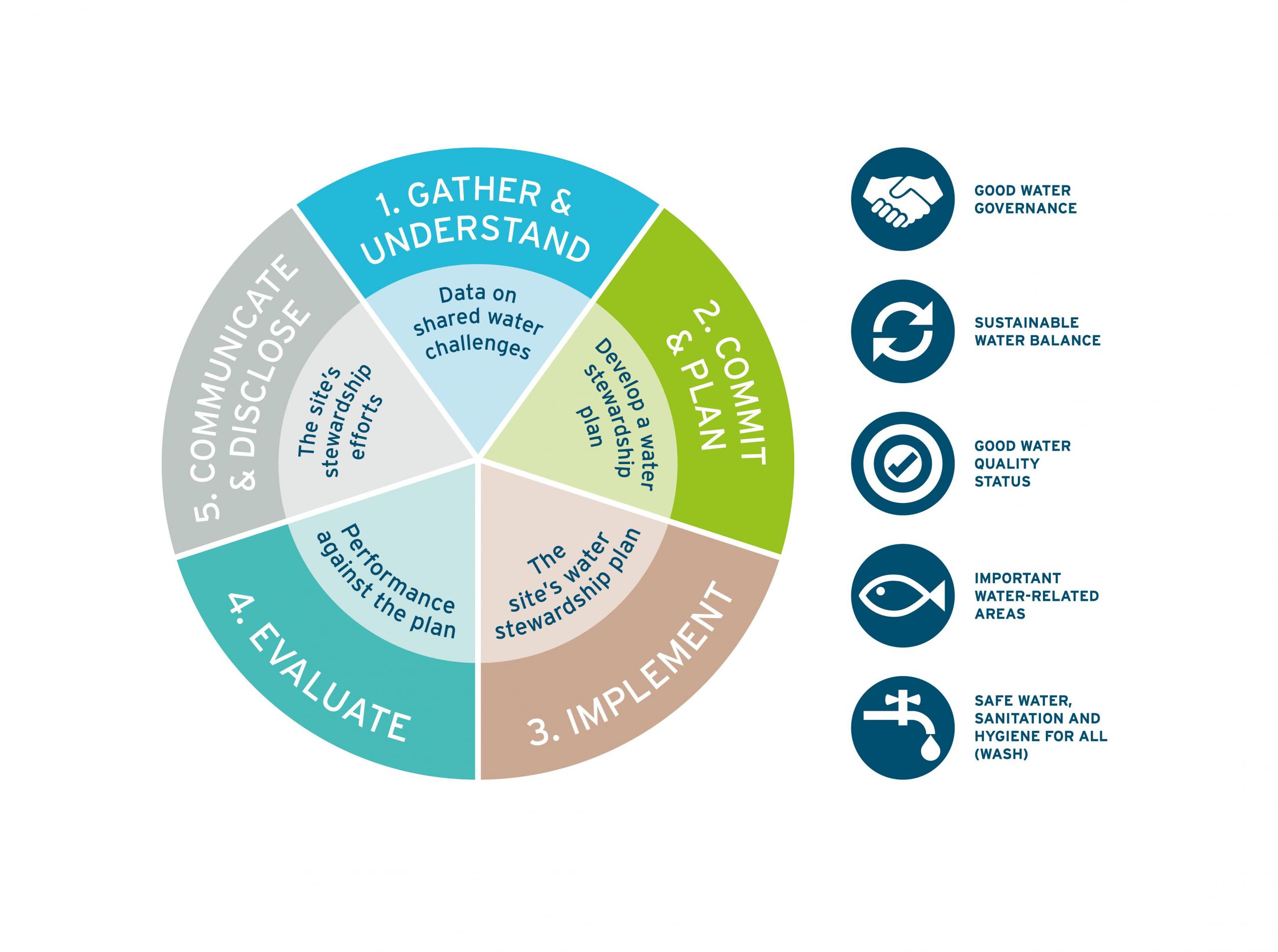 Alliance for Water Stewardship (AWS) Standard